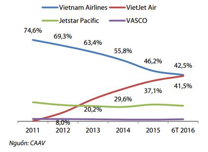 Thị phần các hãng hàng không. Nguồn: Rồng Việt Research