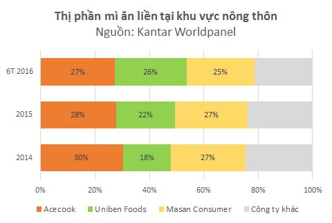 Trong khi người Việt ngày càng chán mì ăn liền, tại sao 3 Miền của Uniben vẫn bán chạy bỏ xa Kokomi, vượt mặt Hảo Hảo chiếm thị phần số 1 nông thôn? - Ảnh 2.