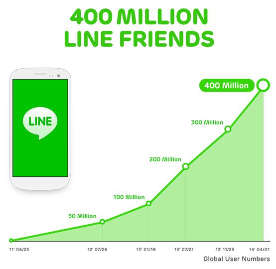 Số lượng người dùng Line từ 23/6/2011 đến 1/4/2014