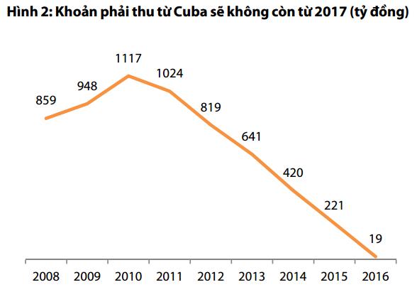 Chuyện cái bóng đèn: 10 năm thu lãi từ mỏ vàng Cuba sắp chấm dứt, Điện Quang tìm hũ bạc ở đâu? - ảnh 2