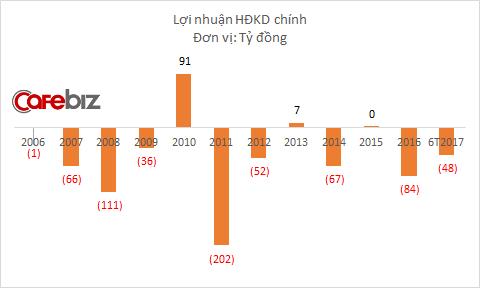 Hoạt động kinh doanh taxi của Mai Linh thường xuyên thua lỗ