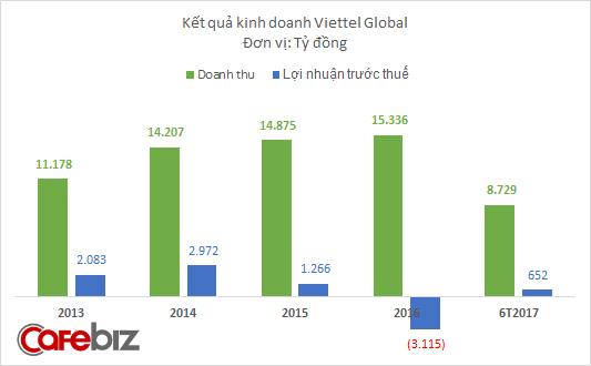 Sau 3 năm ngậm trái đắng ở thị trường châu Phi, Viettel Global bắt đầu hái quả ngọt - Ảnh 1.