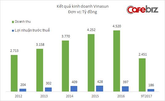 Gần 10.000 nhân viên Vinasun mất việc kể từ đầu năm, doanh thu sụt giảm mạnh quay về mức của 7 năm trước - Ảnh 1.