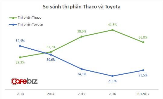 Mazda 3 và CX-5 bùng nổ doanh số, thị phần Thaco tăng vọt trong tháng 10 - Ảnh 2.