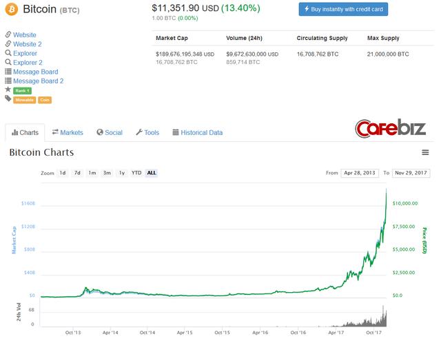 Chỉ mất 1 ngày để bitcoin tăng tiếp 1.000 USD, hôm qua vừa bán 1 BTC, hôm nay coi như vừa làm rơi iPhone X - Ảnh 1.