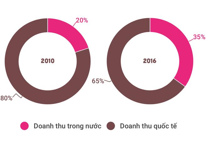 Thorakao: Mỹ phẩm Việt ai dùng cũng phải khen hàng tốt, giá rẻ đang thất thế ngay trên sân nhà bởi sức ép từ những Avon, Lancome, Vichy, Oriflame như thế nào? - Ảnh 14.