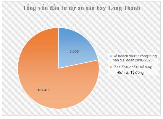 Trưởng ban tổ chức TƯ hiến kế huy động thêm 18.000 tỉ đồng giải phóng mặt bằng sân bay Long Thành: 2 năm tiết kiệm là đủ - Ảnh 1.