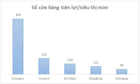 Số liệu tính đến tháng 2/2017 đối với Vinmart+ và tháng 6/2017 với các chuỗi còn lại.