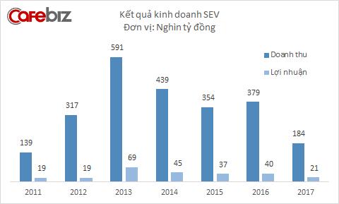 Kết quả kinh doanh Samsung Electronics Việt Nam ở Bắc Ninh dần đi xuống...