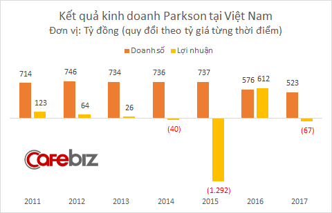 Parkson Retail Asia có lãi tại Việt Nam năm 2016 nhưng lỗ trở lại năm 2017