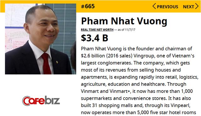Tài sản tỷ phú Phạm Nhật Vượng tăng vọt lên 3,4 tỷ USD, trở thành người giàu thứ 665 thế giới nhờ Vincom Retail - Ảnh 1.