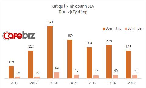 Kết quả kinh doanh Samsung Bắc Ninh đi xuống từ năm 2014