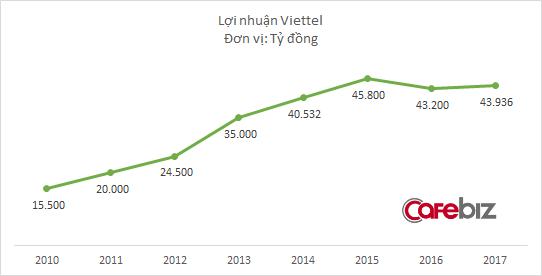 Trong khi đối thủ VNPT đều đặn mỗi năm tăng trưởng 20%, gã khổng lồ Viettel đã 2 năm liền dậm chân tại chỗ - Ảnh 2.