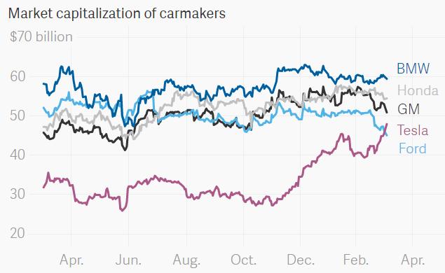 Vốn hóa thị trường của các hãng sản xuất ô tô. Ảnh: QZ.