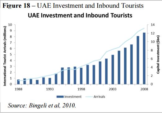 Chỉ có gió và cát, đây là cách Dubai khiến cả thế giới đổ xô tới để du lịch, mua sắm - Ảnh 1.