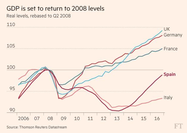 Mức GDP với quý II/2008=100 điểm
