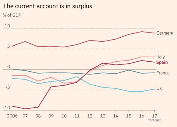 Thặng dư tài khoản vãng lai (%GDP)