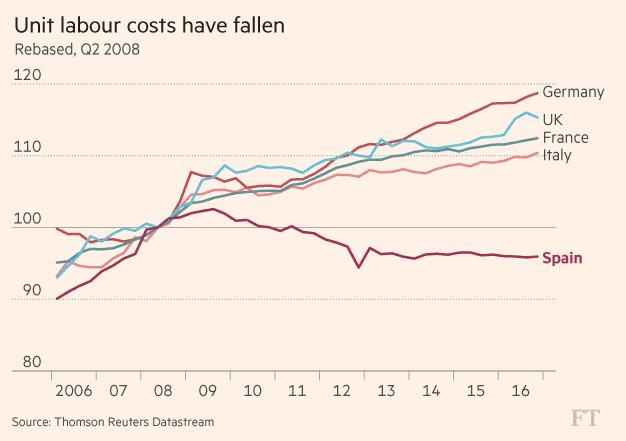 Chi phí nhân công tại Tây Ban Nha thấp hơn nhiều nước Châu Âu (Quý II/2008=100 điểm)