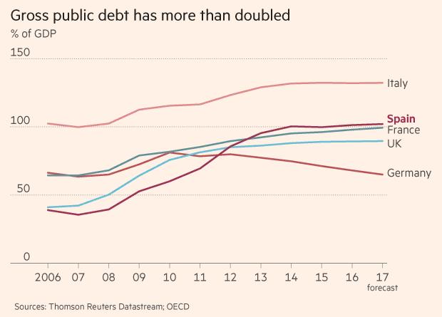 Tỷ lệ nợ công tăng hơn 100% tại Tây Ban Nha