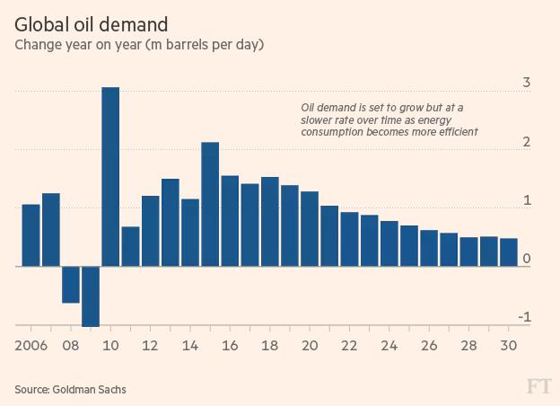 Khi nào xe điện sẽ chấm dứt thời kỳ hoàng kim của dầu mỏ? - ảnh 2