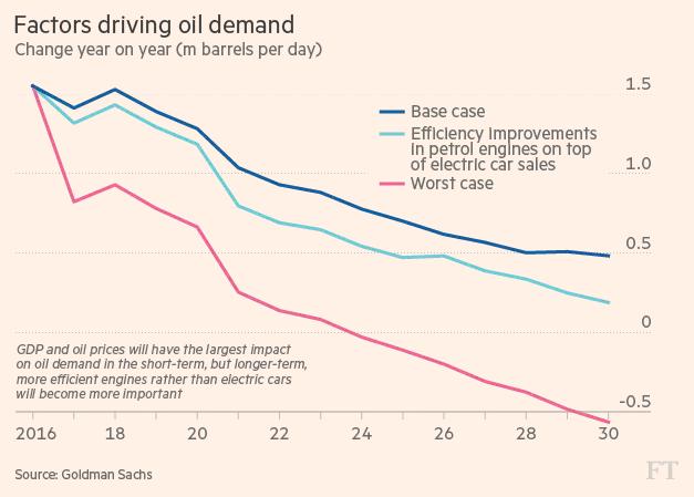 Khi nào xe điện sẽ chấm dứt thời kỳ hoàng kim của dầu mỏ? - ảnh 3