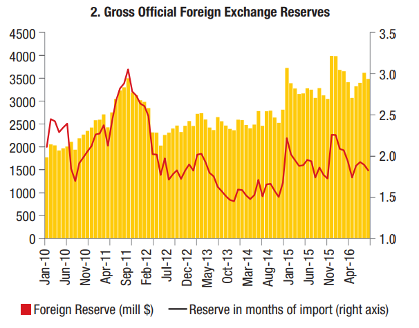Dự trữ ngoại hối của Ethiopia (triệu USD)