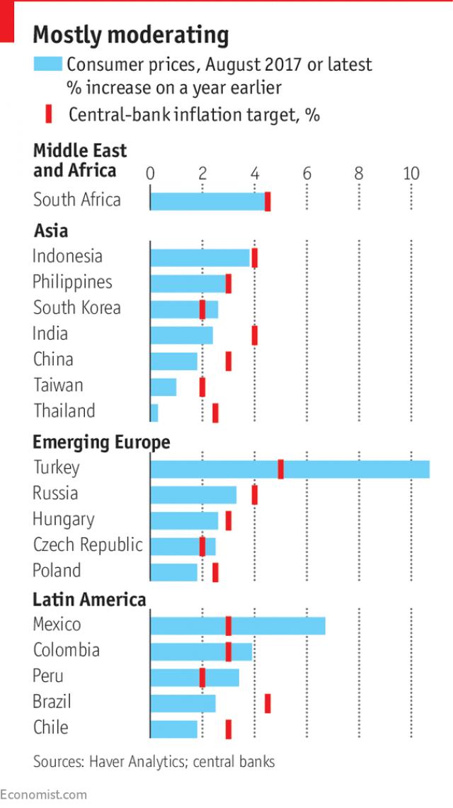 Chỉ số giá tiêu dùng của các nước tính đến tháng 8/2017 hoặc theo số liệu mới nhất