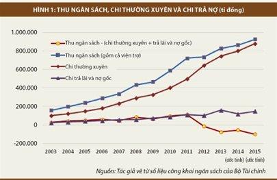 Nguồn: TS Vũ Thành Tự Anh