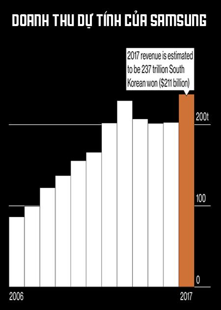3-1502330087809 Một năm thăng trầm của Samsung: Con bạch ngựa 800.000 USD, Thái tử Lee ngồi tù và doanh thu kỷ lục