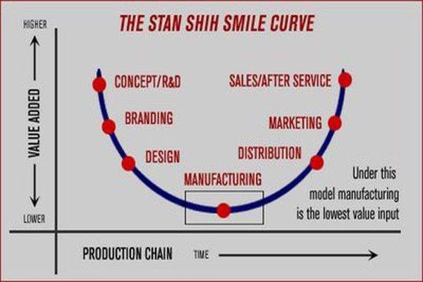 Đôi giày Nike, chiếc máy tính Acer và bài học giúp kinh tế Việt Nam thoát khỏi đáy của đường cong nụ cười - Ảnh 3.