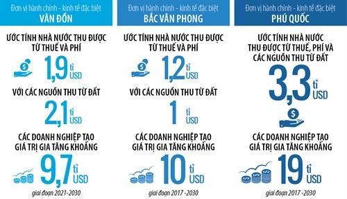 Những điều cần biết về Vân Đồn, Bắc Vân Phong, Phú Quốc: 3 đặc khu kinh tế được xem là niềm hy vọng cho kinh tế Việt Nam vào năm 2020 - Ảnh 6.