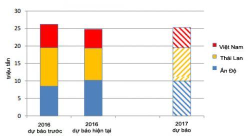 Xuất khẩu gạo của một số nước xuất khẩu chính.