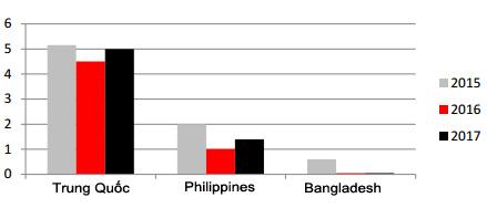 Nhập khẩu gạo của một số thị trường chính.