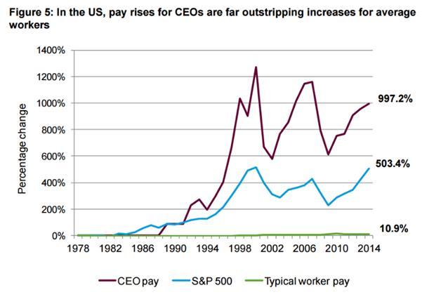 #Why: Tại sao bạn làm việc như trâu nhưng mãi chưa được tăng lương, trong khi lương của sếp lại càng ngày càng cao? - Ảnh 2.