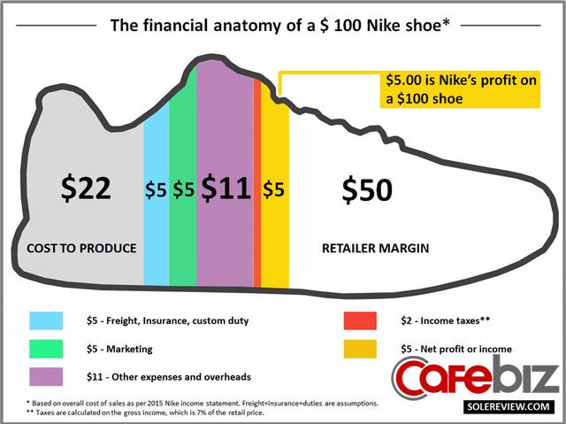 Người Việt phải làm 160 đôi giày Nike mới đủ tiền mua 1 đôi và câu chuyện tại sao chúng ta mãi nghèo trong mắt ông chủ Masan - Ảnh 2.