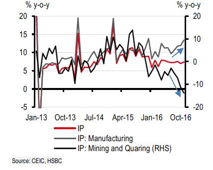 Tăng trưởng sản xuất công nghiệp ổn định. Nguồn: HSBC.