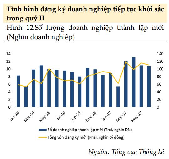 Chỉ số này cho thấy DN đang đặt niềm tin vào nền kinh tế, mục tiêu tăng trưởng 6,7% hoàn toàn có thể cán đích - Ảnh 2.