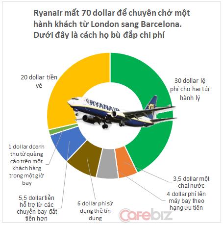 #Why: Vì sao buộc khách phải bỏ tiền mua đồ ăn nhưng bà Phương Thảo vẫn khiến ngày càng nhiều người chọn Vietjet để bay? - Ảnh 2.