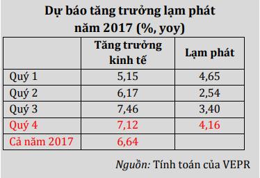 VEPR dự đoán bóng ma lạm phát sẽ trở lại vào cuối năm - Ảnh 2.