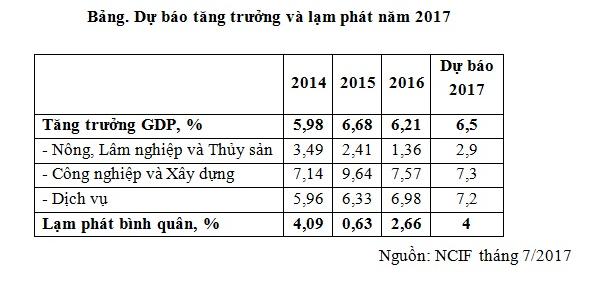 Trung tâm dự báo KTXH thuộc Bộ kế hoạch và đầu tư: Tăng trưởng kinh tế năm 2017 sẽ ở mức khoảng 6,5% - Ảnh 1.