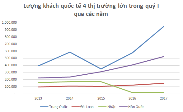 [A Tùng- e đã sửa, thêm thông tin từ Forbes] Khách quốc tế đến Việt Nam quý I đạt kỷ lục 5 năm, nhưng vẫn còn nỗi lo tour 0 đồng - Ảnh 2.