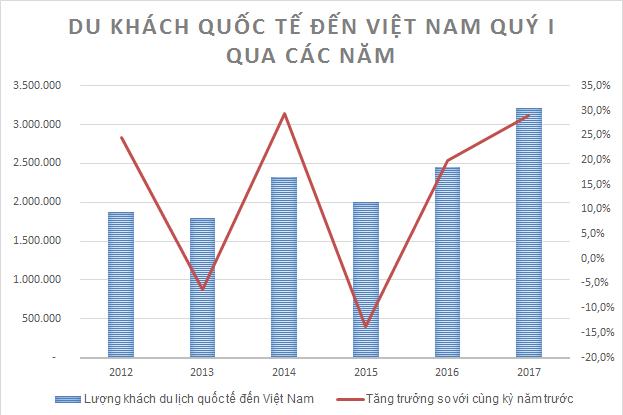 [A Tùng- e đã sửa, thêm thông tin từ Forbes] Khách quốc tế đến Việt Nam quý I đạt kỷ lục 5 năm, nhưng vẫn còn nỗi lo tour 0 đồng - Ảnh 1.