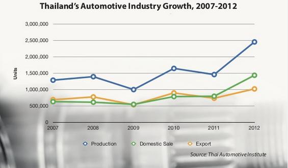 [A Tùng] Hơn 60 năm, Thái Lan trở thành người khổng lồ ngành công nghiệp ô tô Đông Nam Á bằng cách nào? - Ảnh 2.