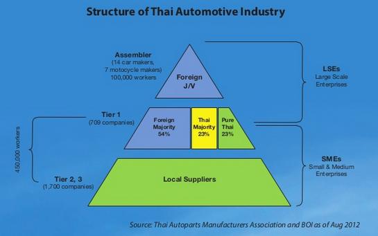 [A Tùng] Hơn 60 năm, Thái Lan trở thành người khổng lồ ngành công nghiệp ô tô Đông Nam Á bằng cách nào? - Ảnh 3.