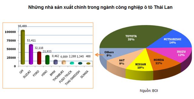 [A Tùng] Hơn 60 năm, Thái Lan trở thành người khổng lồ ngành công nghiệp ô tô Đông Nam Á bằng cách nào? - Ảnh 4.
