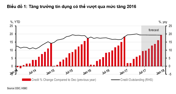 HSBC: Việt Nam có thể dễ dàng đạt được mục tiêu tăng trưởng tín dụng 21% vào cuối năm - Ảnh 1.