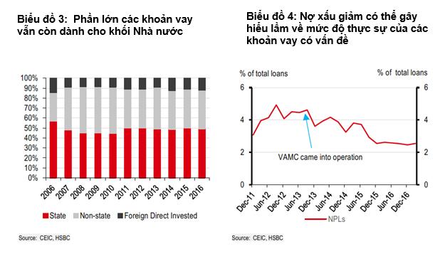 HSBC: Việt Nam có thể dễ dàng đạt được mục tiêu tăng trưởng tín dụng 21% vào cuối năm - Ảnh 2.
