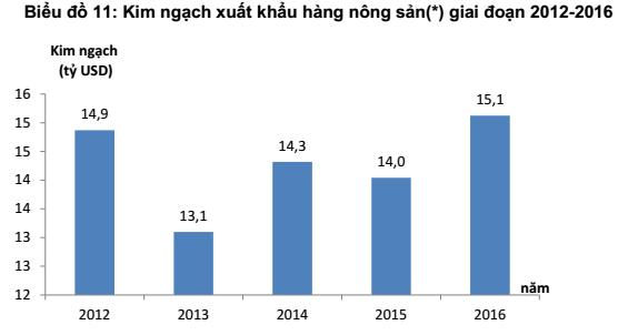 5 năm đi bán ở xứ người, nông sản Việt ngậm ngùi đi ngang - Ảnh 1.