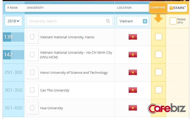Top 400 Đại học hàng đầu châu Á: Đại học Huế được xướng tên, Ngoại Thương, Kinh tế Quốc dân vắng bóng - Ảnh 1.