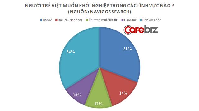 Người trẻ Việt khởi nghiệp vì muốn giàu và muốn làm sếp, thường hay nhảy việc vì lấy tiền bạc là tiêu chuẩn phấn đấu - Ảnh 2.